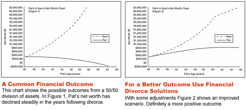 Financial Divorce Solutions